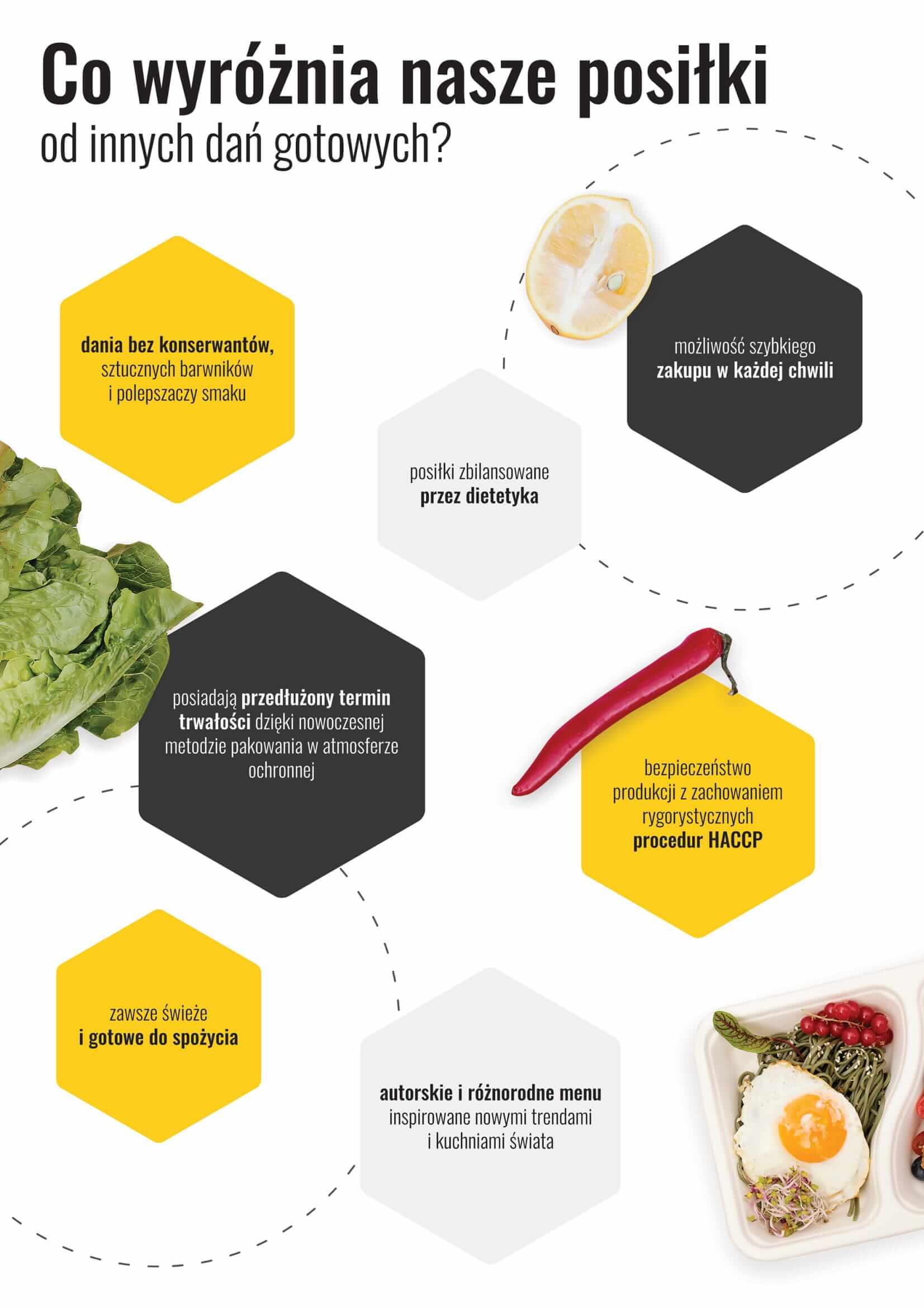 Posiłki zbilansowane przez dietetyka Cud i Miód